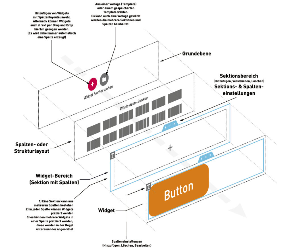 Elementor Grundstruktur | Design Agent